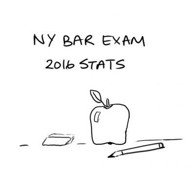 051 - NY Bar Pass Rates - square