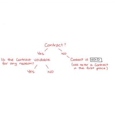Contracts 2.4 - square